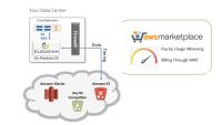 Funktionsweise von Cloudian HyperStore Hybrid Storage im Zusammenspiel mit Amazon S3