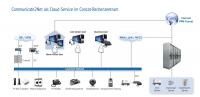 Concat Communigate2Net - die Struktur der Software-TK-Anlage