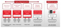 Fujitsu K5 - Die Bereitstellungsmodelle