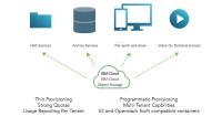 Anwendungsfelder des Object Storage Service (COS) von IBM