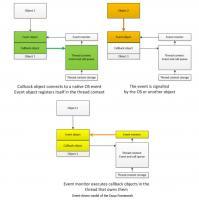 Programmiermodell von Duqu