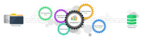 Funktionsweise von ManageEngine Analytics Plus