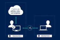 Microsoft Azure Information Protection - Die Zugriffrechte externer Nutzer lassen sich granular steuern.