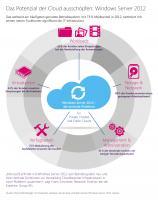 Microsoft - Windows Server 2012 R2