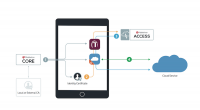 MobileIron integriert eine Single-Sign-on-Funktion in MobileIron Access.