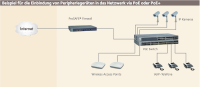 Power over Ethernet (PoE) in der Praxis