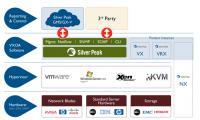 WAN-Optimierung von Silver Peak Systems - unterstützte Virtualisierungsplattformen