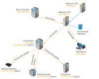 Die Komponenten der ThinPrint Management Services