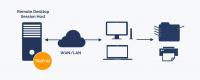 ThinPrint unterstützt unter anderem Remote Desktop Printing