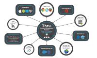 Die File-Sharing- und -Synchronisierungslösung von Thru
