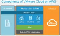 Die Komponenten von VMware Cloud on AWS