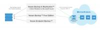Die Veeam Availability Suite 9.5 bietet unter anderem ein verbessertes Direct Restore to Azure