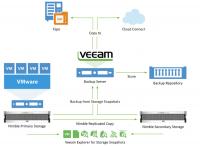 Die Veeam Availability Suite 9.5 - Snapshot-Funktion für Nimble Storage
