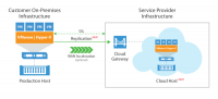 Veeam Cloud Connect ist ein Bestandteil der Availability Platform for the Hybrid Cloud.
