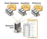Veritas Enterprise Vault fasst Daten in einem zentralen Archvierungs-Respository zusammen.