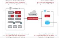 Zerto Virtual Replication 5 und Microsoft Azure