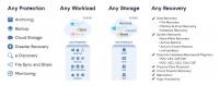 Acronis Backup 12 bietet Datensicherungsfunktionen für eine breite Palette von Plattformen.