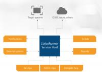 AppSphere ScriptRunner Service Host
