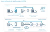 Arcserver UDP 6.5 - die Virtual-Standby-Funktion