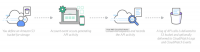 AWS Cloud Trail ermöglicht ein Monitoring von API-Aufrufen.