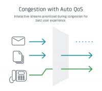Eine Quality-of-Service-Funktion räumt wichtigen Endgeräten wie Telefonen Vorrang ein.
