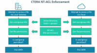 CTERA - Die Disaster-Recovery-Funktion sichert auch ACLs in der Cloud.