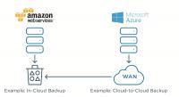 CTERA Cloud Server Data Protection unterstützt Backups in einer Cloud und zwischen diversen Clouds.