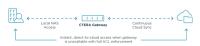 CTERA Cloud-Storage-Gateways jetzt mit einer cloudbasierten Disaster-Recovery-Funktion
