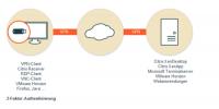 Die Funktionsweise des Secure Boot Stick von ECOS