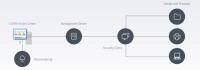 Struktur von G DATA Network Monitoring