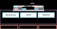 HPEs ITOM-Pakete unterstützen die Docker und Kubernetes.