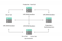 Mit dem Kommandozeilen-Tool HPE Peer Motion lassen sich Workloads zwischen Storage-Systemen verlagern.