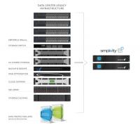 HPE Simplivity 380 mit Omnistack - Vergleich mit konventionellen Rechenzentren