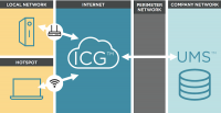 Eine Option: Das IGEL Cloud Gateway wird in einer Cloud implementiert.