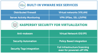 Kaspersky Security for Virtualization Agentless fügt zu VMware NSX Sicherheitsfunktionen hinzu.