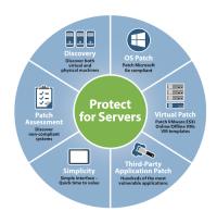 Landesk bietet unter anderem eine umfassende Lösung für das Patching von Servern an.