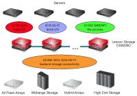 Einsatzbeispiel von DX8200D-Storage-Appliances