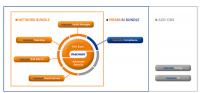 macmon NAC steht als modulares System oder in mehreren Bundles zur Verfügung.