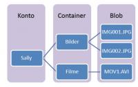 Die Komponenten von Microsofts Azure Blob Storage-Dienst