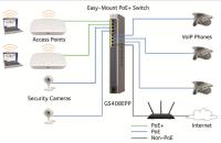 PoE+-Switches versorgen über das LAN-Kabel Endgeräte wie Kameras und IP-Telefone mit Strom.