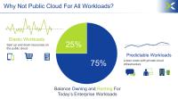 Laut Nutanix eignen sich nur wenige Workloads für Public Clouds. Das sehen auch deutsche Firmen so.