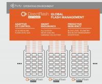 DirectFlash von Pure Storage übernimmt das Management der Speicher-Komponenten.