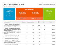 Rapid7 - Reports über Sicherheitslücken und Vorschläge, um diese zu beheben
