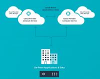 Rubrik Cloud Data Management mit Software-Instanzen auf AWS und Azure