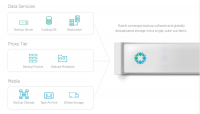 Rubrik Cloud Data Management - Die Funktionsweise