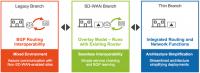 Silver Peak EdgeConnect ersetzt jetzt Router in Außenstellen.
