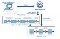Sophos bietet mit Central Console eine Option, um Server Protection über eine Cloud-Konsole zu verwalten.