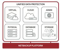 Der Aufbau der NetBackup-Infrastruktur