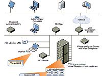 VMwares VDI-Lösung Horizon steht in Version 7.2 zur Verfügung.