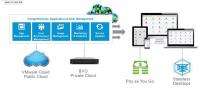 VMware Horizon Cloud - die Struktur des Angebots